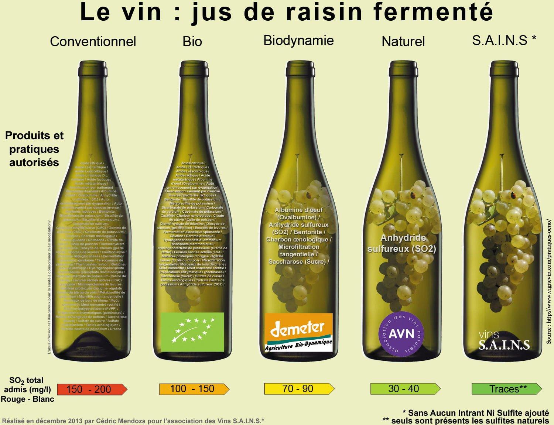 Vins sains, bio, conventionnel
